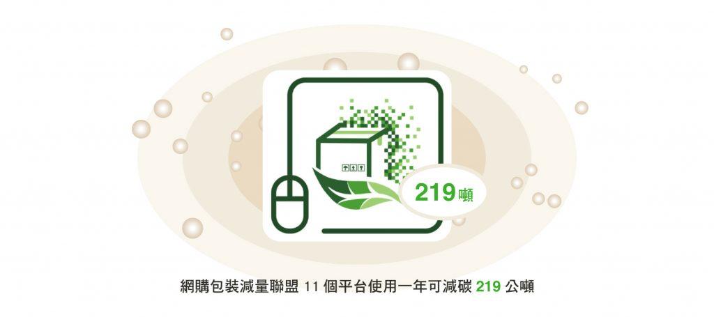 減塑 再塑 緩衝包材,網購包裝減量聯盟11個平台使用一年可減碳219公噸