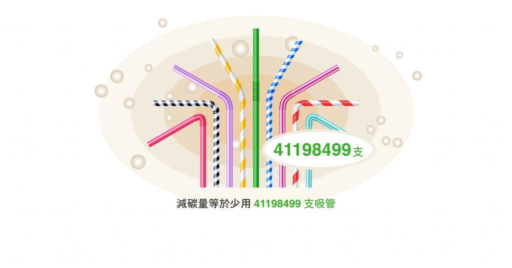 減塑 再塑 緩衝包材,減碳量等於少用41198499支吸管